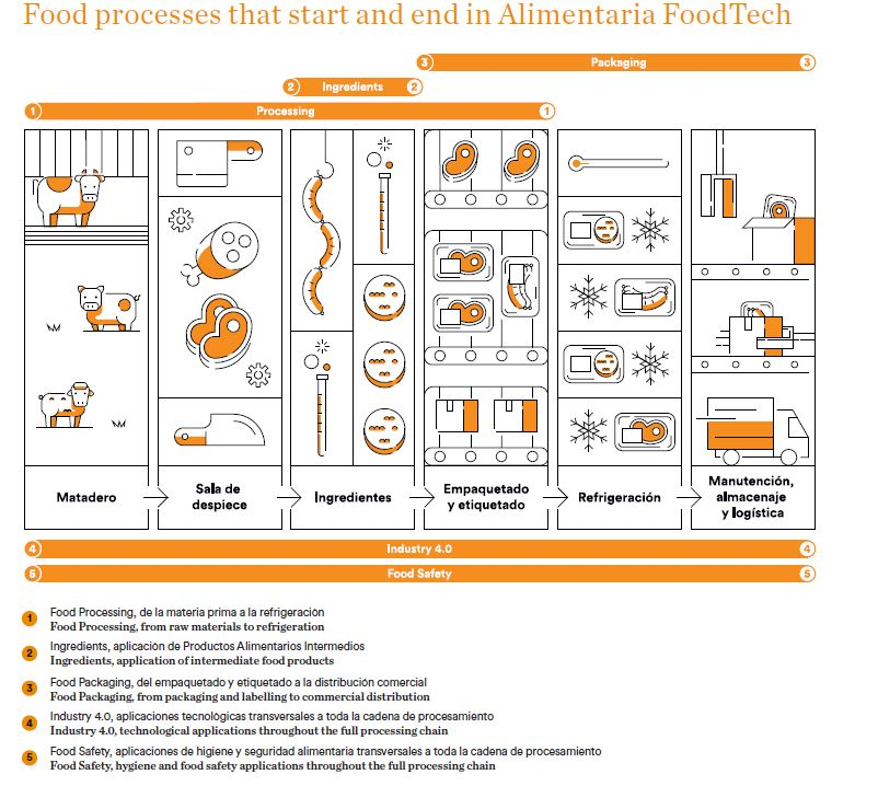Food processes in Alimentaria Foodtech 2020